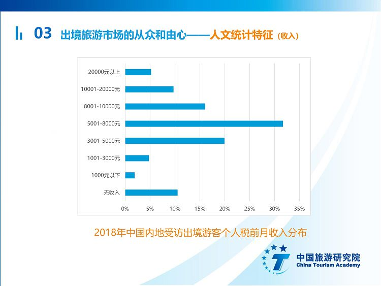 中国出境旅游发展年度报告2019_22