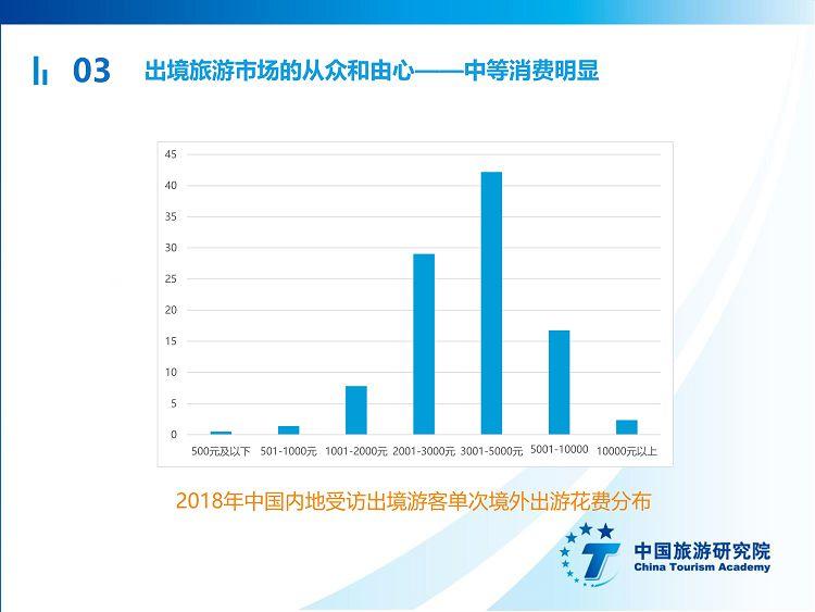中国出境旅游发展年度报告2019_24