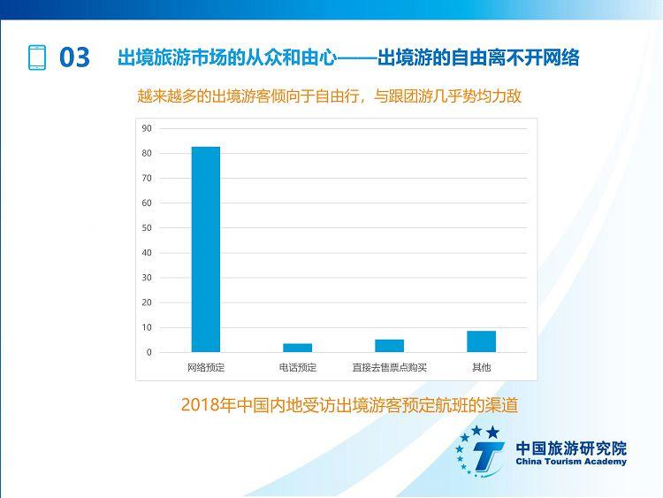 中国出境旅游发展年度报告2019_33