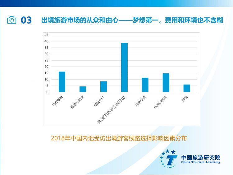 中国出境旅游发展年度报告2019_38