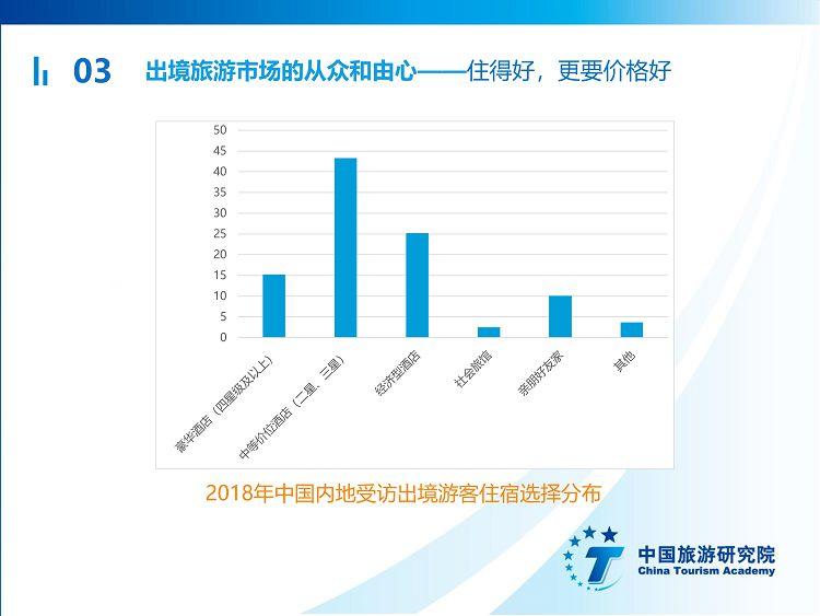 中国出境旅游发展年度报告2019_39