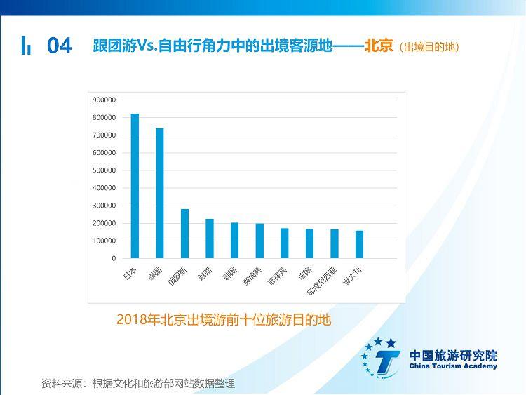 中国出境旅游发展年度报告2019_40