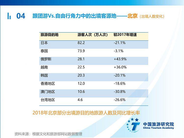 中国出境旅游发展年度报告2019_42