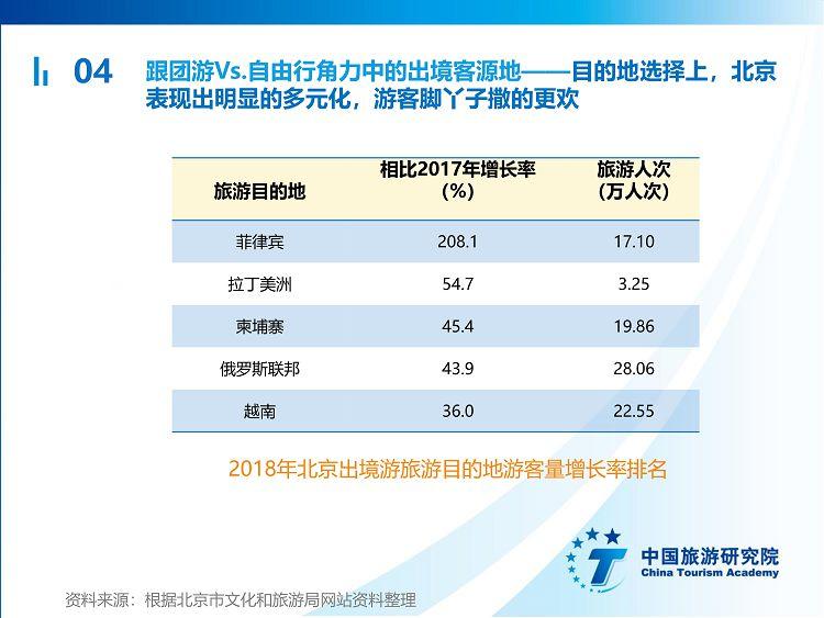 中国出境旅游发展年度报告2019_43