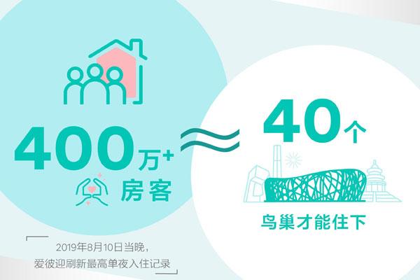 Airbnb爱彼迎:全球单夜入住人次突破400万