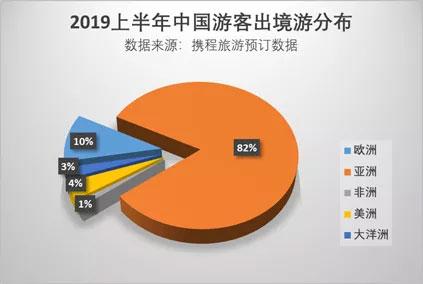 报告:2019上半年中国游客赴欧洲旅游大数据