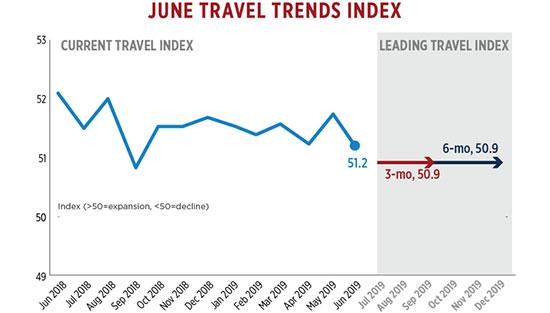 美国:国际入境游呈持续下降趋势 收缩0.8%