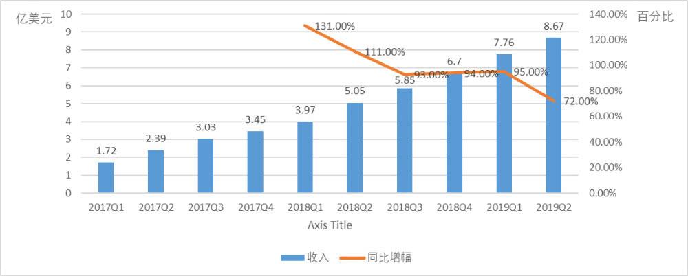Lyft:Q2收入增速放缓 但盈利能力持续改善