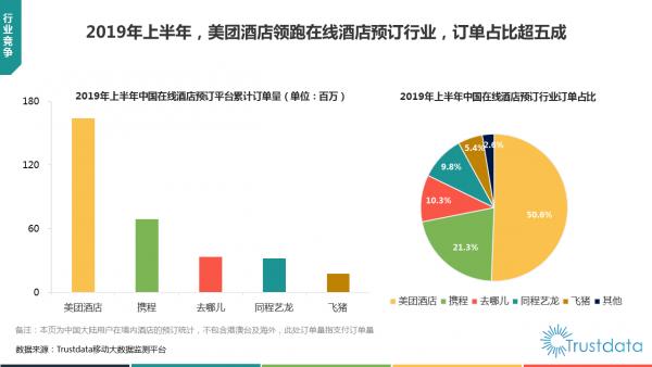 Trustdata:中國在線酒店預訂MAU首超1億