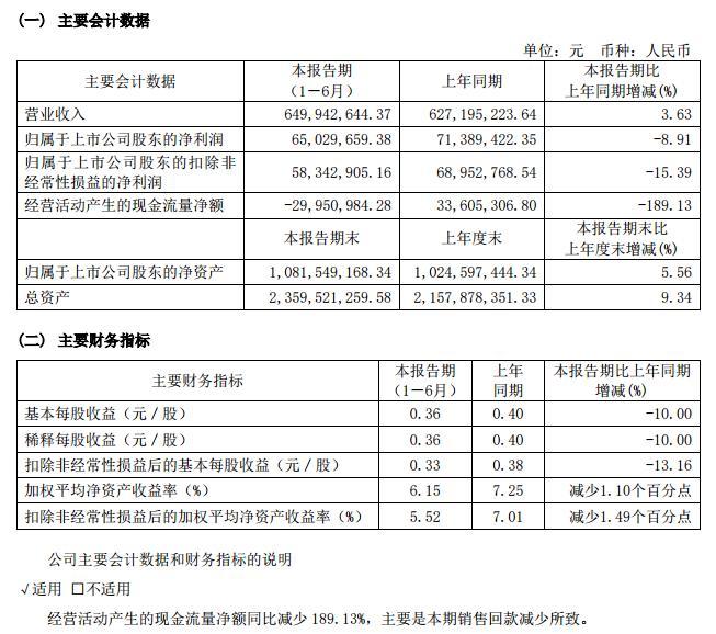 曲江文旅:上半年营收6.5亿元 净利润下降8.91%