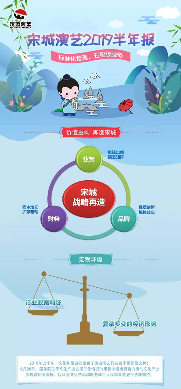 宋城演藝:上半年凈利潤7.85億元 同比增長18%