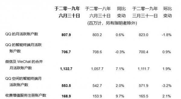 腾讯:2019Q2 净利润235.25亿元 同比增长19%