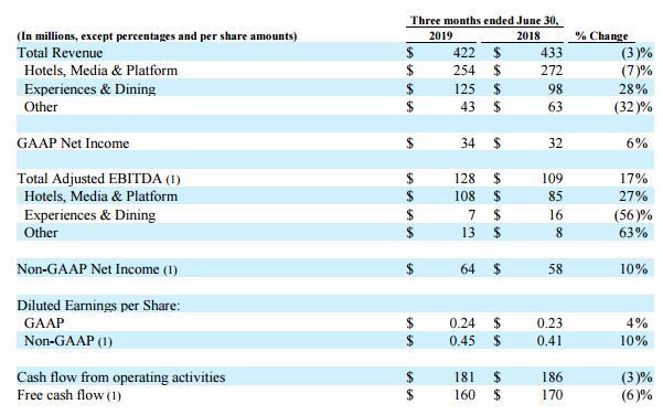 TripAdvisor:Q2總收入4.22億美元 同比下降3%