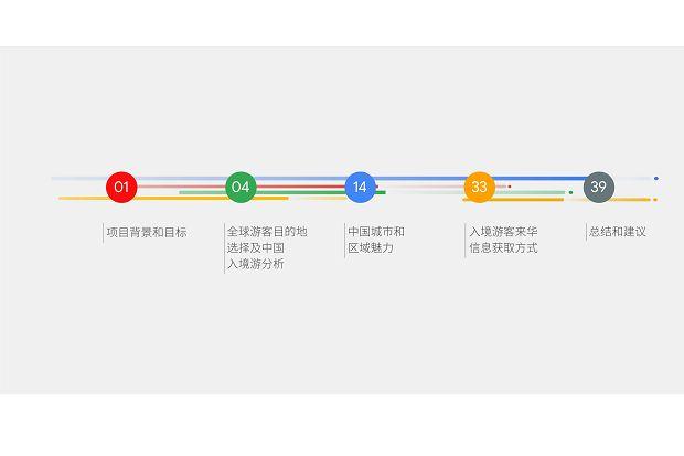 中��旅游研究院和Google谷歌 - 2019中��入境游游客行�榕c�B度分析�蟾妗�_03