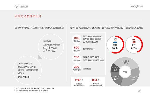 中国旅游研究院和Google谷歌 - 2019中国入境游游客行为与态度分析报告》_06