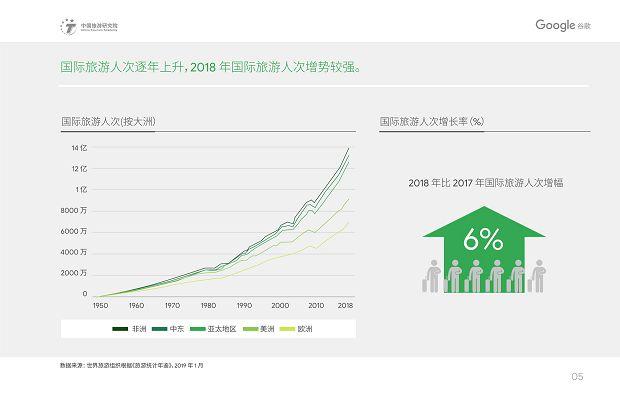 中国旅游研究院和Google谷歌 - 2019中国入境游游客行为与态度分析报告》_08