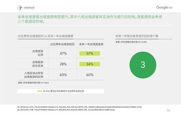 中国旅游研究院和Google谷歌 - 2019中国入境游游客行为与态度分析报告》_09