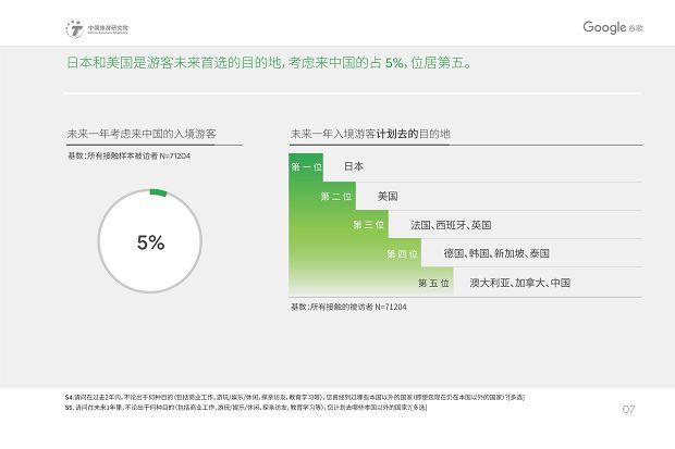 中国旅游研究院和Google谷歌 - 2019中国入境游游客行为与态度分析报告》_10