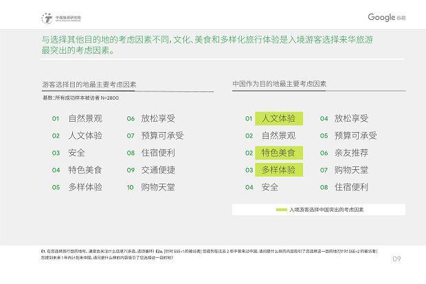 中国旅游研究院和Google谷歌 - 2019中国入境游游客行为与态度分析报告》_12