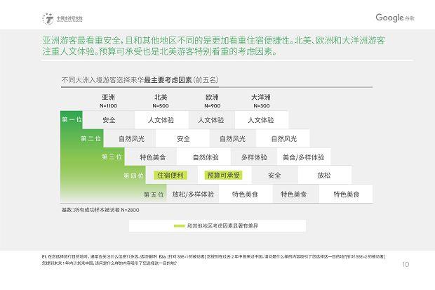 中国旅游研究院和Google谷歌 - 2019中国入境游游客行为与态度分析报告》_13
