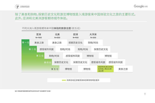 中国旅游研究院和Google谷歌 - 2019中国入境游游客行为与态度分析报告》_14