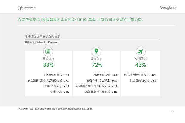 中国旅游研究院和Google谷歌 - 2019中国入境游游客行为与态度分析报告》_16