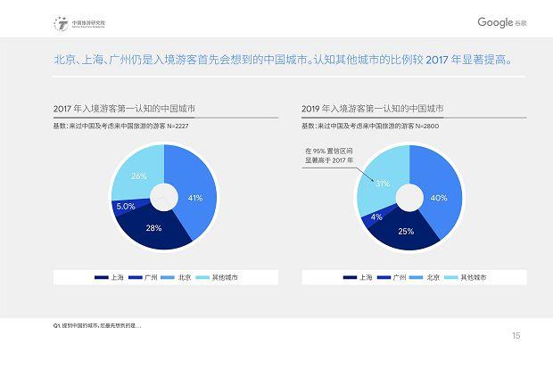 中国旅游研究院和Google谷歌 - 2019中国入境游游客行为与态度分析报告》_18