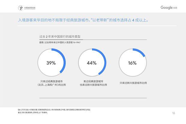 中国旅游研究院和Google谷歌 - 2019中国入境游游客行为与态度分析报告》_19
