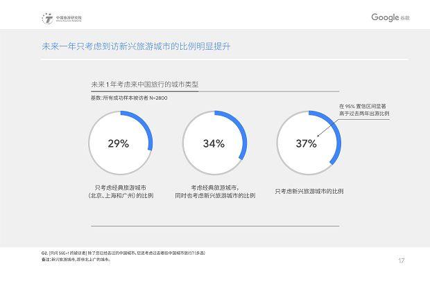 中国旅游研究院和Google谷歌 - 2019中国入境游游客行为与态度分析报告》_20
