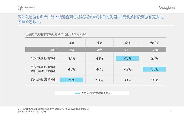 中国旅游研究院和Google谷歌 - 2019中国入境游游客行为与态度分析报告》_21