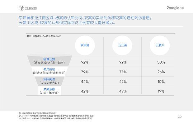 中国旅游研究院和Google谷歌 - 2019中国入境游游客行为与态度分析报告》_23