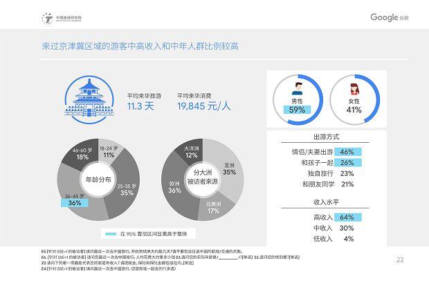 中国旅游研究院和Google谷歌 - 2019中国入境游游客行为与态度分析报告》_25