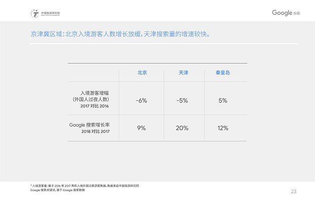 中国旅游研究院和Google谷歌 - 2019中国入境游游客行为与态度分析报告》_26