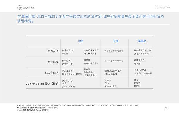 中国旅游研究院和Google谷歌 - 2019中国入境游游客行为与态度分析报告》_27