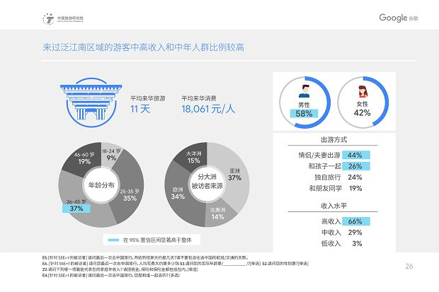 中国旅游研究院和Google谷歌 - 2019中国入境游游客行为与态度分析报告》_29