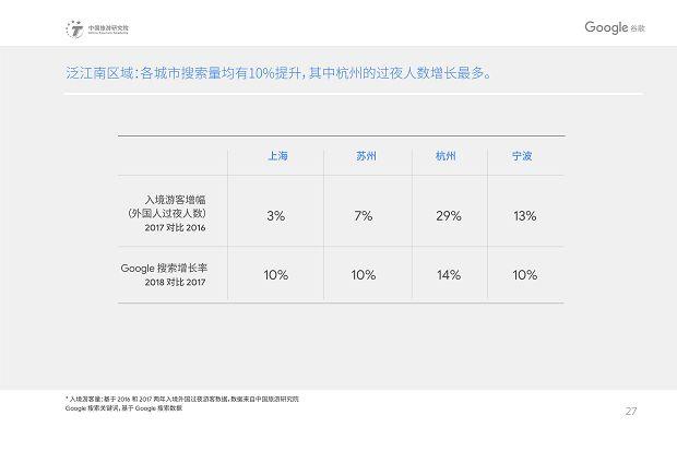 中国旅游研究院和Google谷歌 - 2019中国入境游游客行为与态度分析报告》_30