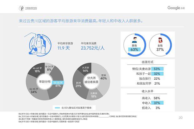 中国旅游研究院和Google谷歌 - 2019中国入境游游客行为与态度分析报告》_33
