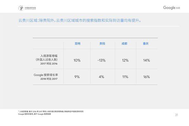 中国旅游研究院和Google谷歌 - 2019中国入境游游客行为与态度分析报告》_34