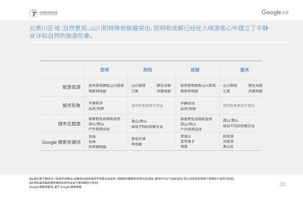 中国旅游研究院和Google谷歌 - 2019中国入境游游客行为与态度分析报告》_35