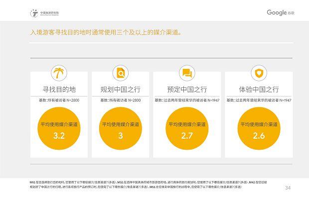 中国旅游研究院和Google谷歌 - 2019中国入境游游客行为与态度分析报告》_37