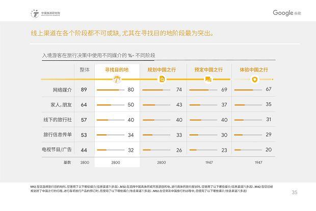 中国旅游研究院和Google谷歌 - 2019中国入境游游客行为与态度分析报告》_38