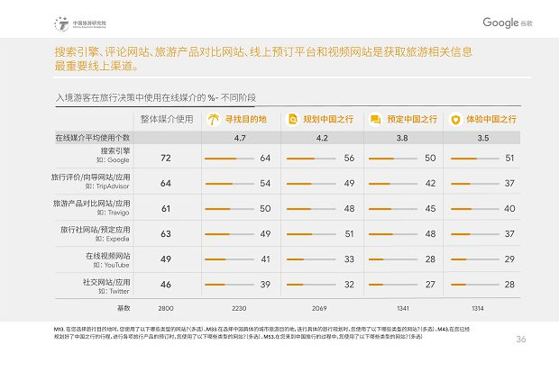 中国旅游研究院和Google谷歌 - 2019中国入境游游客行为与态度分析报告》_39