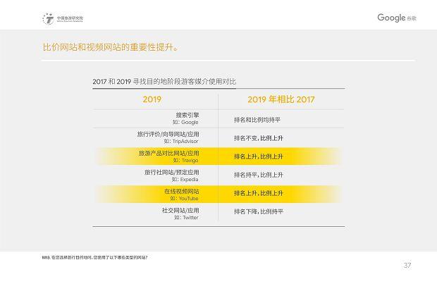 中国旅游研究院和Google谷歌 - 2019中国入境游游客行为与态度分析报告》_40
