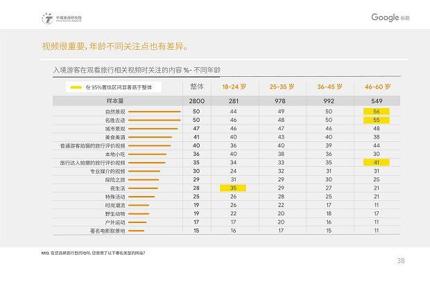 中国旅游研究院和Google谷歌 - 2019中国入境游游客行为与态度分析报告》_41