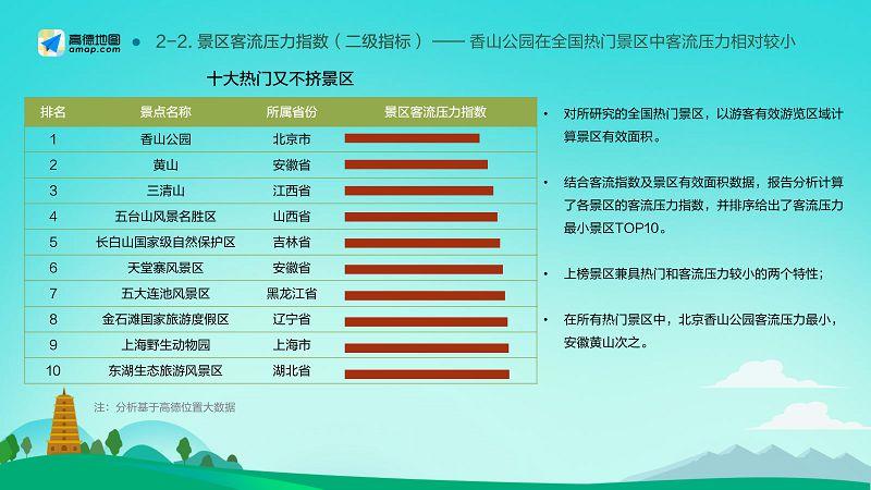 2018-2019中国主要旅游景区分析报告(final)_10
