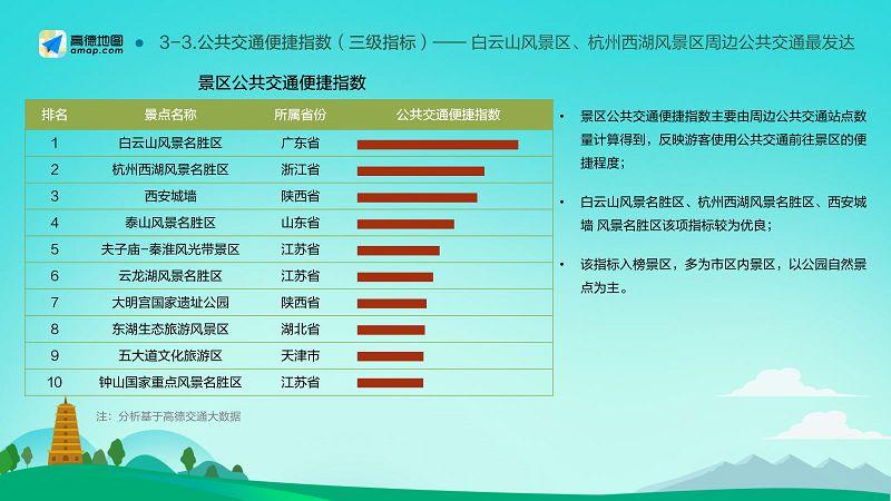 2018-2019中国主要旅游景区分析报告(final)_14