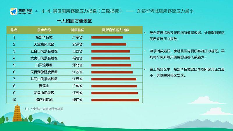 2018-2019中国主要旅游景区分析报告(final)_19