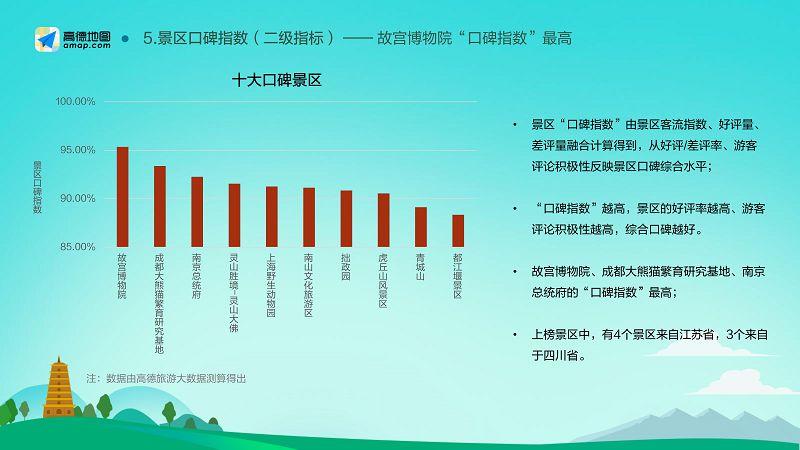 2018-2019中国主要旅游景区分析报告(final)_22