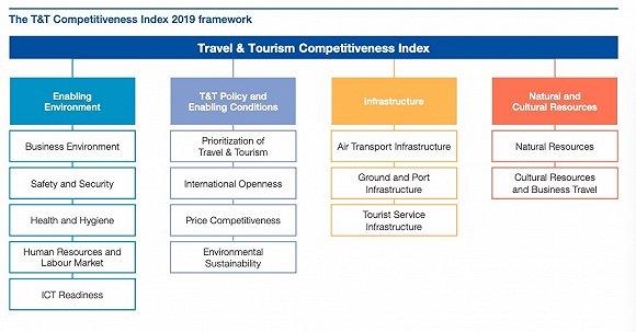 2019全球旅游业竞争力排名:中国上升至第13位