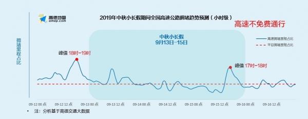 高德:2019中秋·国庆假期出行预测报告